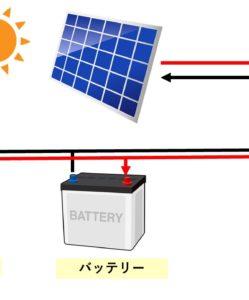 ソーラーパネルで太陽光発電DIY!【その2 配線】